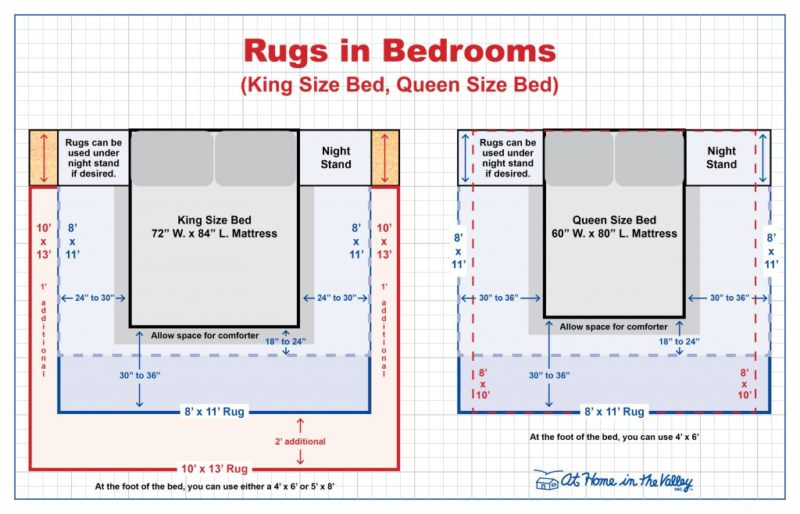 Rugs Size Guide for Bedrooms (King or Queen Bed)